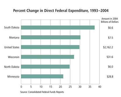 Chart: Percent Change in Direct Federal Expenditure, 1993-2004