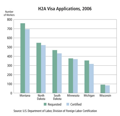 Chart: H2A Visa Applications, 2006