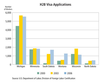 Chart: H2B Visa Applications