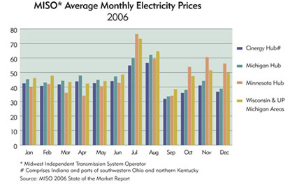 Chart: MISO Average Monthly Electricity Prices, 2006