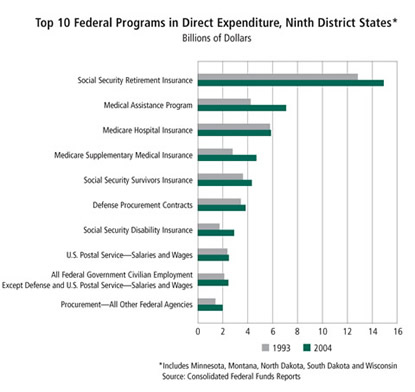 Chart: Top 10 Federal Programs in Direct Expenditure, Ninth District States