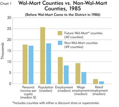 Chart: Wal-Mart Counties vs. Non-Wal-Mart Counties, 1985