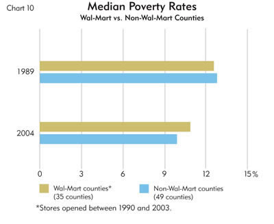 Chart: median Poverty Rates