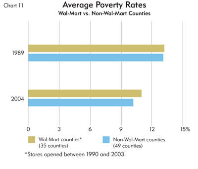 Chart: Average Poverty Rates