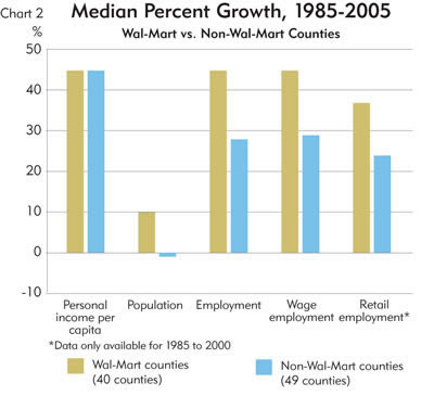 Chart: Median Percent Growth, 1985-2005