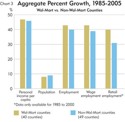 Chart: Aggrgate Percent Growth, 1985-2005