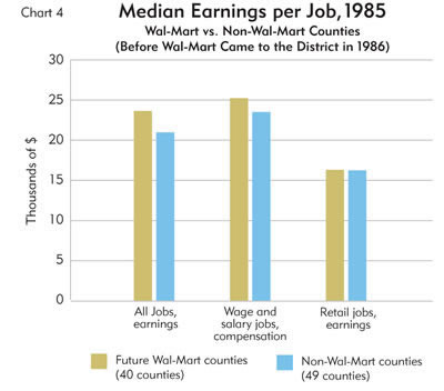 Chart: median Earnings per Job, 1985
