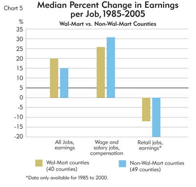 Chart: Median Percent Change in Earnings per Job, 1985-2005