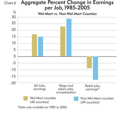 Chart: Aggregate Percent Change in Earnings per Job, 1985-2005