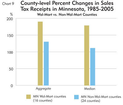 Chart: County-level Percent Changes in Sales Tax Receipts in MInnesota, 1985-2005