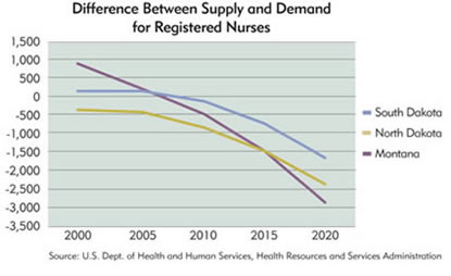 Chart: Difference Between Supply and Demand for Registerted Nurses: South Dakota, North Dakota, Montana