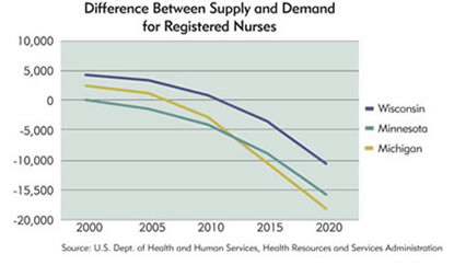 supply and demand nursing shortage at Nursing: supply and demand through 2020 analyzes the growing need for  qualified nurses the study projects that the economy will create 16 million job.