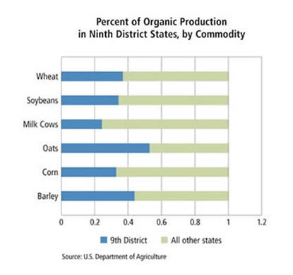 Chart: Percent of Organic Production in Ninth District States, by Commodity