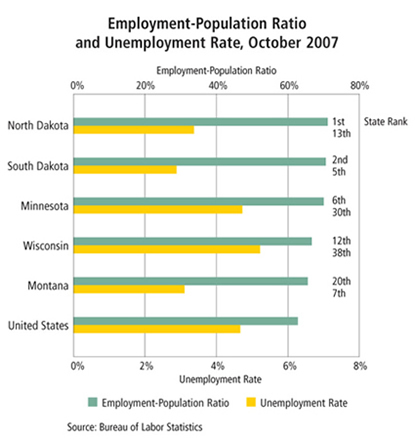 Chart: Employment-Population Ratio