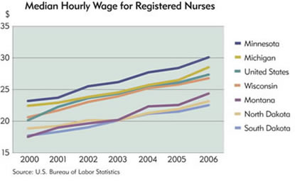 Chart: Median Hourly Wage for Registered Nurses