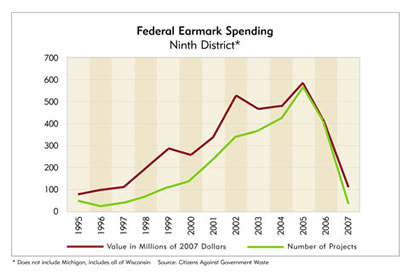 Chart: Federal Earmark Spending, Ninth District