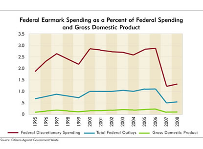 Chart: Federal Earmark Spending as a Percent of Federal Spending and Gross Domestic Product