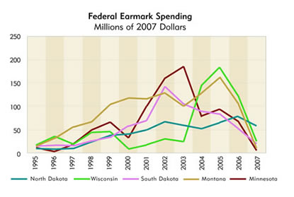 Chart: Federal Earmark Spending, Millions of 2007 Dollars