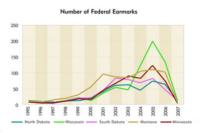 Chart: Number of Federal Earmarks