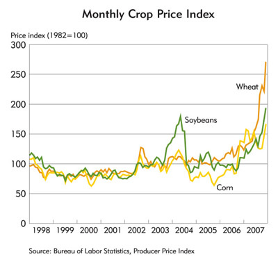 Chart: Monthly Crop Proce Index, 1998-2007