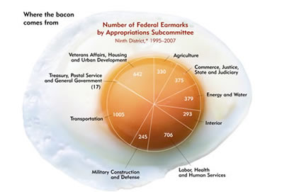 Image: Number of Federal Earmarks by Appropriations Subcommittee