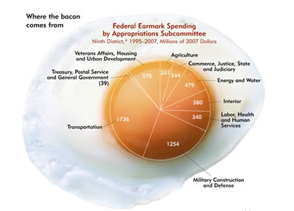 Image: Federal Earmark Spending by Approproations Subcommittee