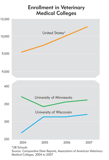 Charts: Enrollment in Veterinary Medical Colleges