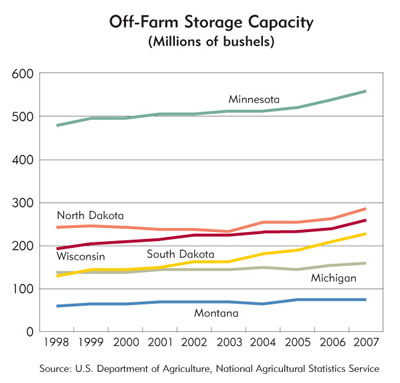 Chart: off-Farm Storage Capacity (Millions of Bushels)