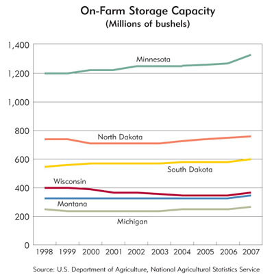 Chart: On-Farm Storage Capacity (Millions of bushels)