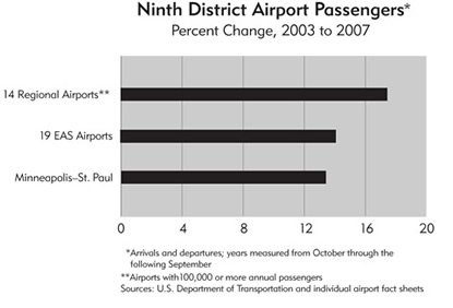 Chart: Ninth District Airport Passengers Percent Change, 2003 to 2007
