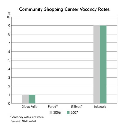 Chart: Community  Shopping Center Vacancy Rates-Sioux Falls, Fargo, Billings and Missoula
