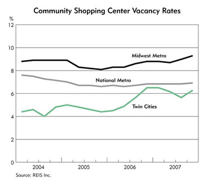 Chart: Community Shopping Center Vacancy Rates, 2004-2007