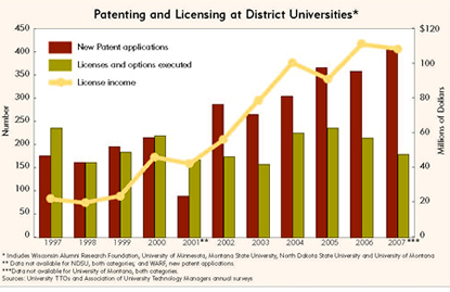 Chart: Patenting and Licensing at District Universities