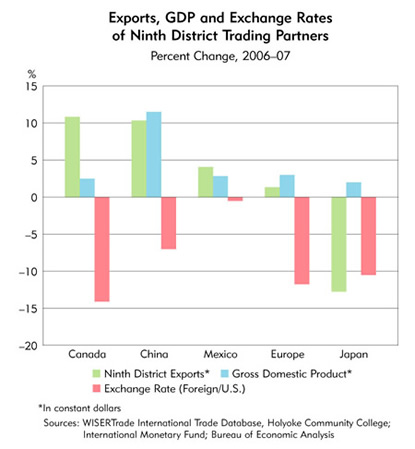 Chart: Exports, GDP and Exchange Rates of Ninth District Trading Partners, Percent Change 2006-2007
