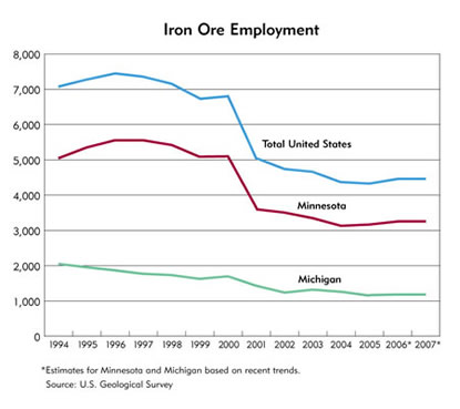 Chart: Iron Ore Employement, 1994-2007
