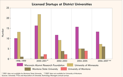 Chart: Licensed Startups at District Universities
