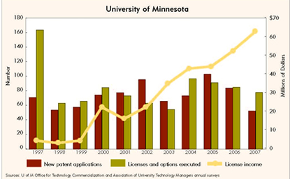 Chart: University of Minnesota Patenting and Licensing, 1997-2007