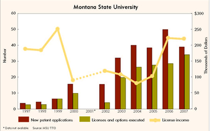 Chart: Montana State University Patenting and Licensing, 1997-2007