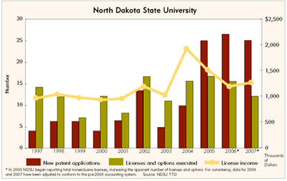 Chart: North Dakota State University Patenting and Licensing, 1997-2007