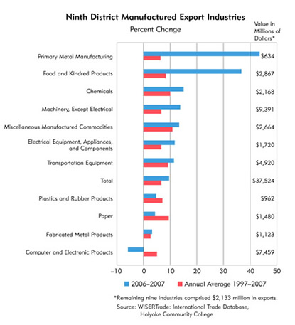 Chart: Ninth District Manufactured Export Industries, Percent Change