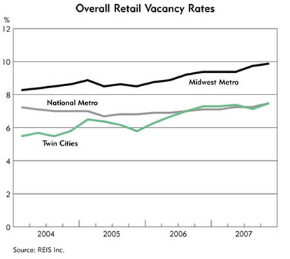 Chart: Overall Retail Vacancy Rates, 2004-2007