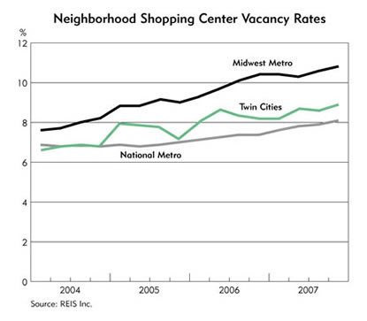 Chart: Neighborhood Shopping Center Vacancy Rates, 2004-2007