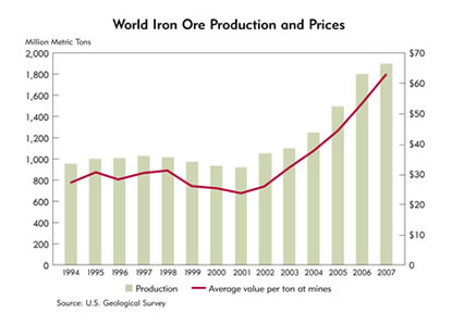 Chart: World Iron Ore Production and Prices, 1994-2007