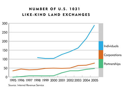 Chart: Number of U.S. 1031 Like-Kind Land Exchanges