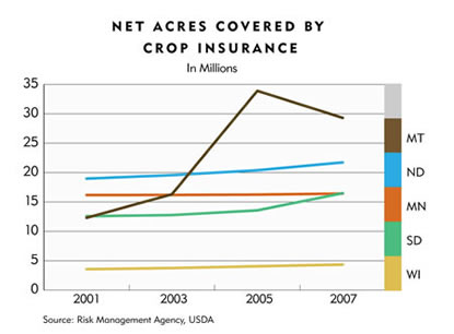 Chart: Net Acres Covered By Crop Insurance