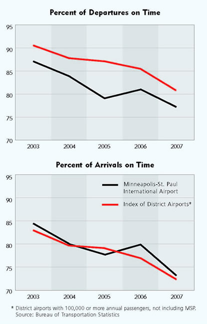 Charts: Percent of Departures on Time and Percent of Arrivals on Time