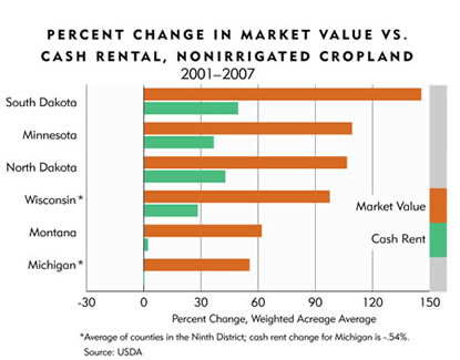 Chart: Percent Change in Market Value vs. Cash Rental, NonIrrigated Cropland
