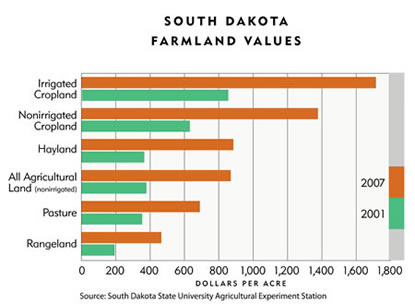 Chart: South Dakota Farmland Values