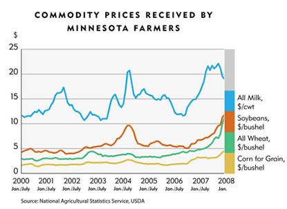 Chart:  Commodity Prices Received By Minnesota Farmers