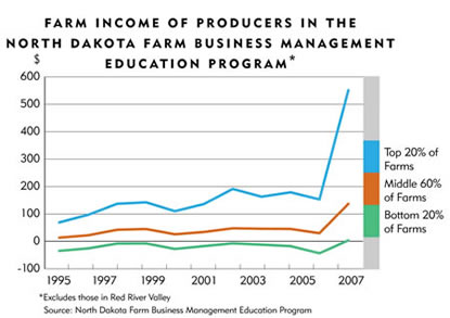 Chart: Farm Income of Producers in the North Dakota Farm Business Management Education Program